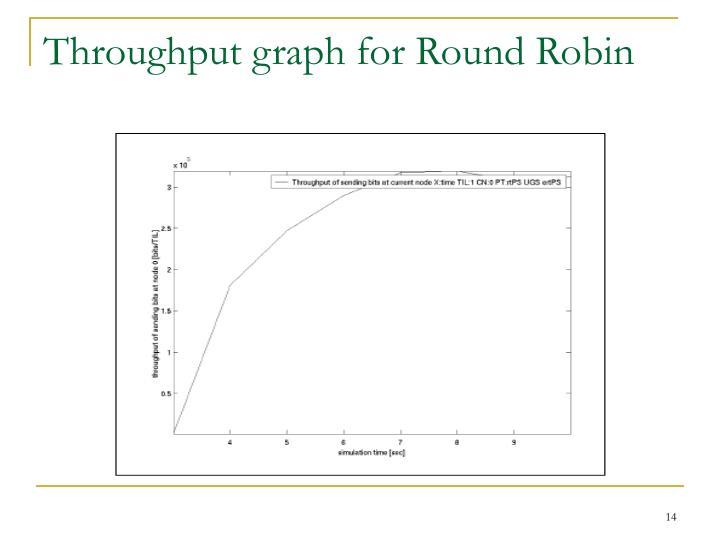 Throughput graph for Round Robin