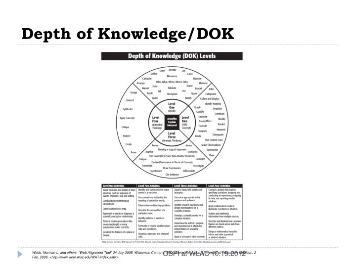 Depth of Knowledge/DOK