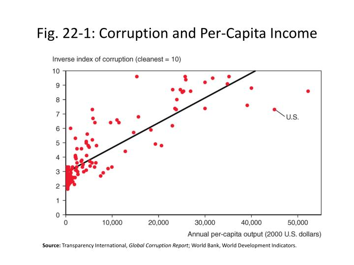 Fig. 22-1: Corruption and Per-Capita Income