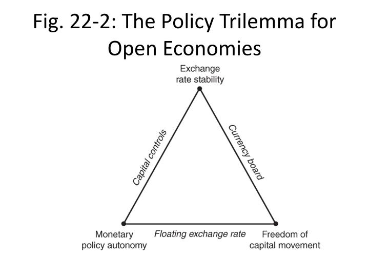 Fig. 22-2: The Policy Trilemma for Open Economies