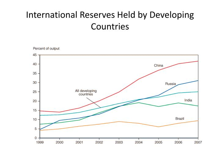 International Reserves Held by Developing Countries