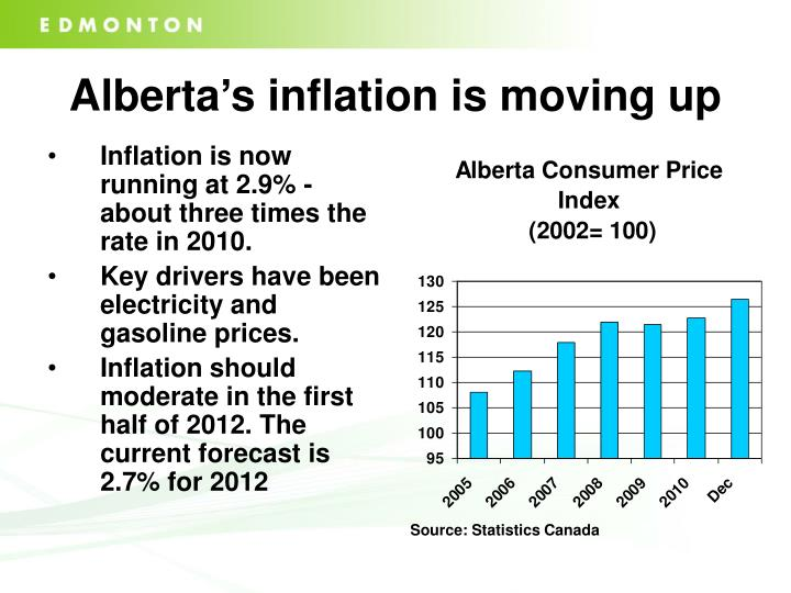 Alberta's inflation is moving up