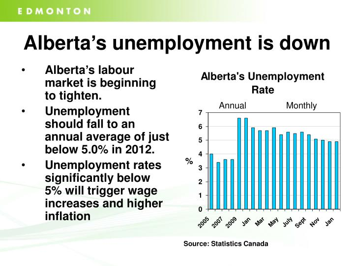 Alberta's unemployment is down