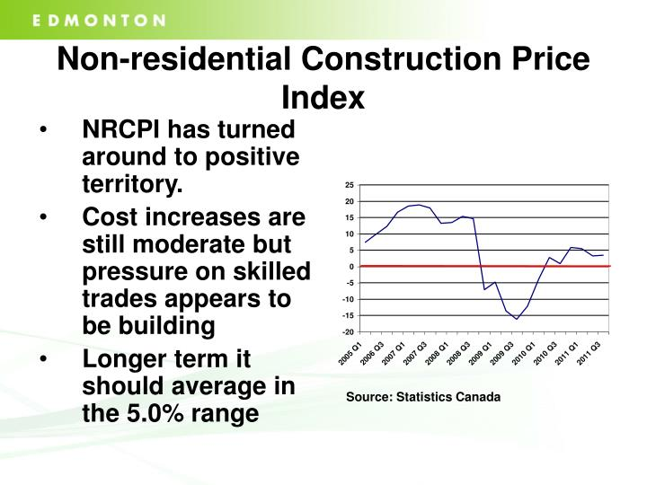 Non-residential Construction Price Index
