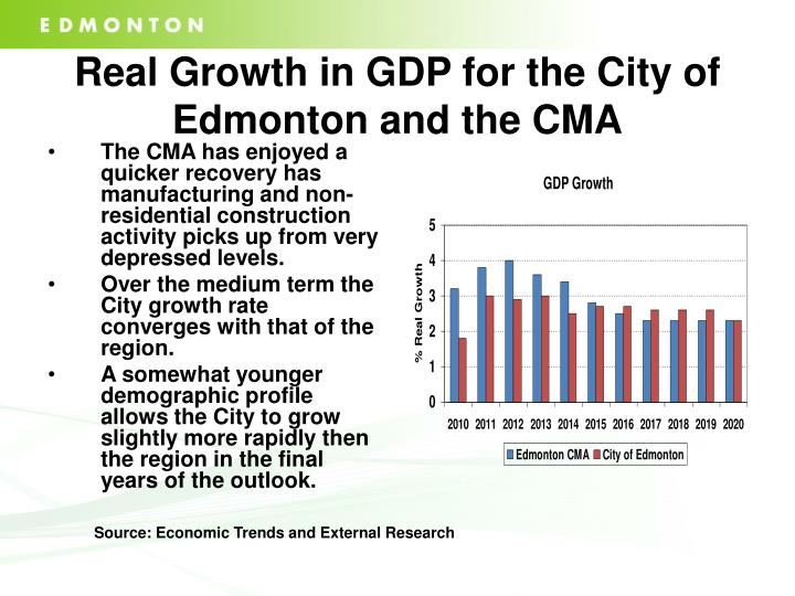 Real Growth in GDP for the City of Edmonton and the CMA