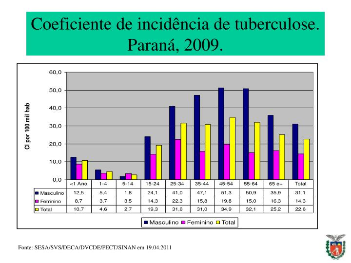Coeficiente de incidência de tuberculose. Paraná, 2009.