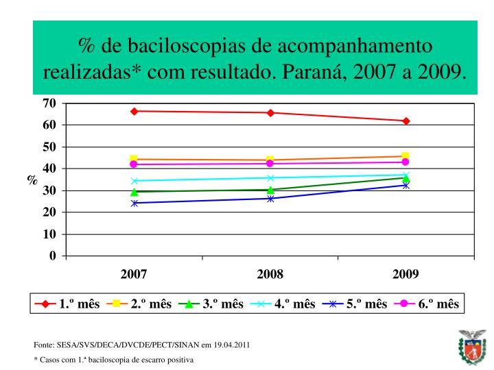 % de baciloscopias de acompanhamento realizadas* com resultado. Paraná, 2007 a 2009.