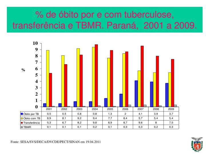 % de óbito por e com tuberculose, transferência e TBMR. Paraná,  2001 a 2009.