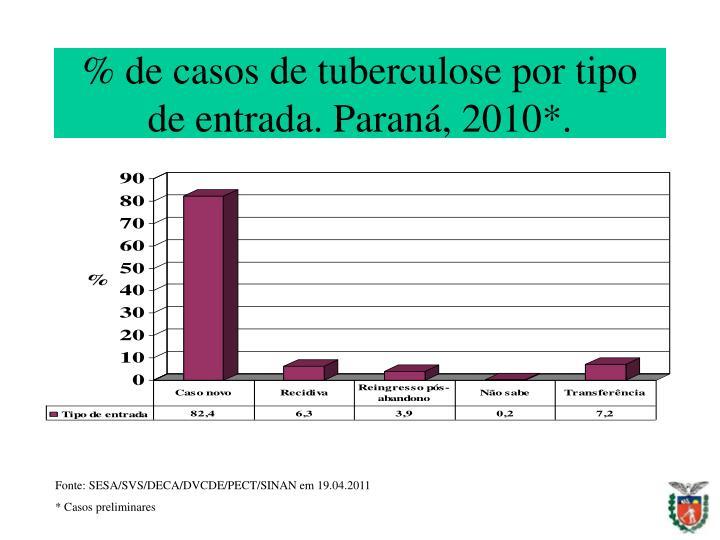 % de casos de tuberculose por tipo de entrada. Paraná, 2010*.