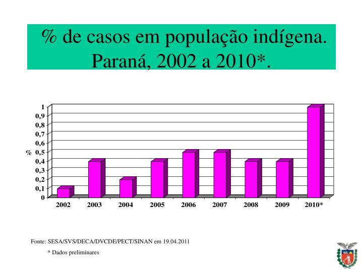 % de casos em população indígena. Paraná, 2002 a 2010*.