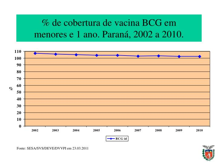 % de cobertura de vacina BCG em