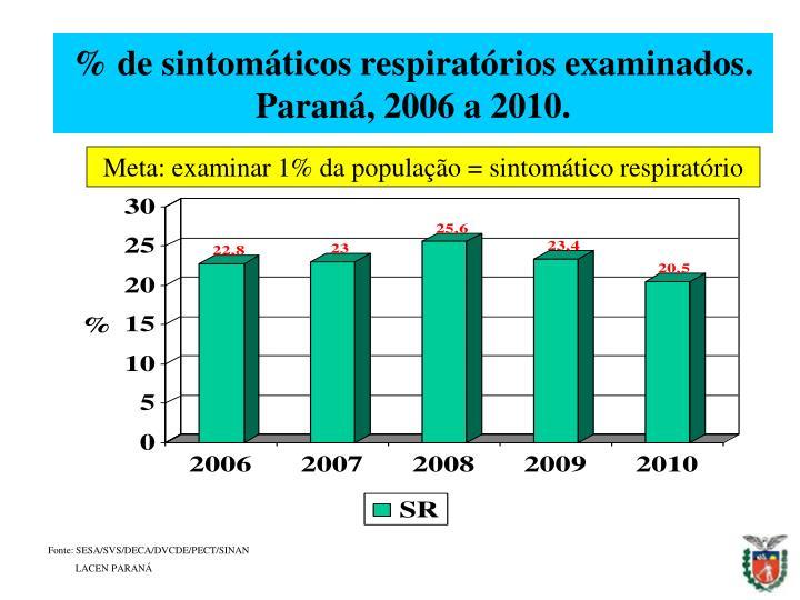 % de sintomáticos respiratórios examinados.