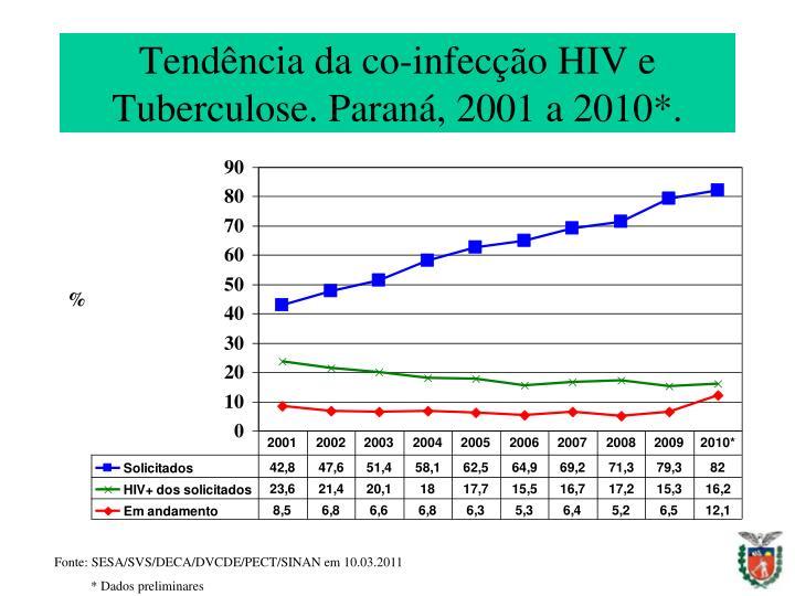 Tendência da co-infecção HIV e Tuberculose. Paraná, 2001 a 2010*.