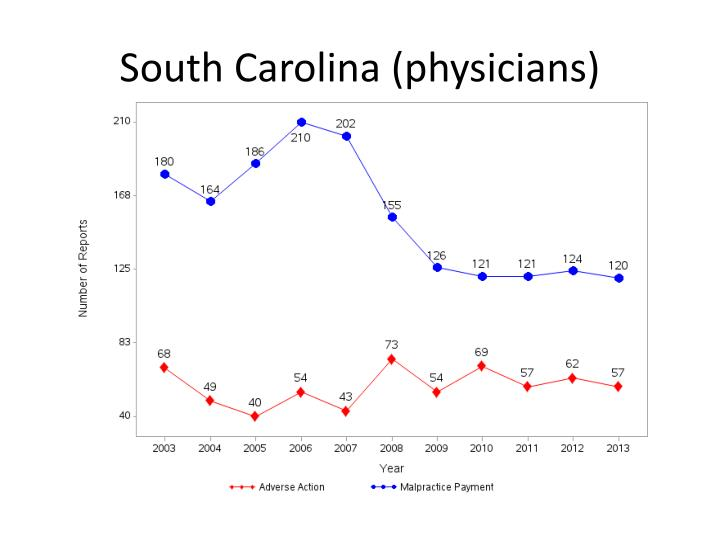 South Carolina (physicians)