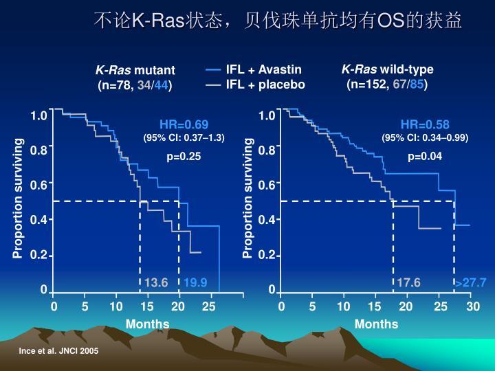 IFL + Avastin