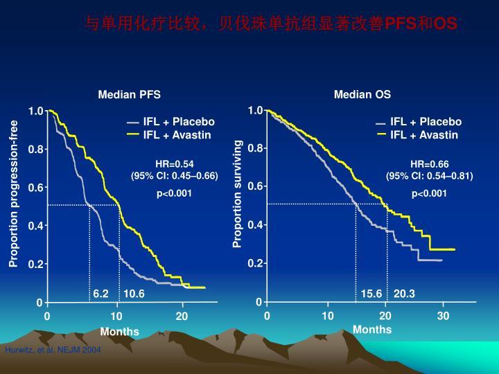 与单用化疗比较,贝伐珠单抗组显著改善