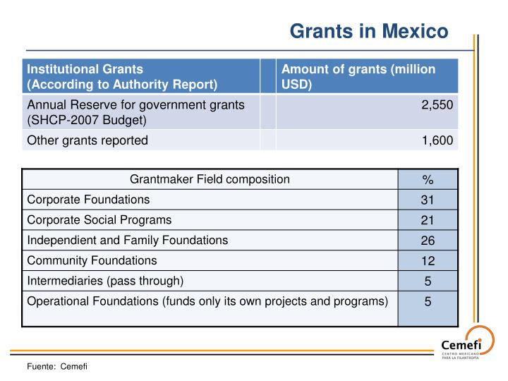 Grants in Mexico