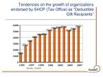 tendencies on the growth of organizations endorsed by shcp tax office as deductible gift recipients