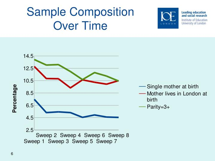 Sample Composition Over Time