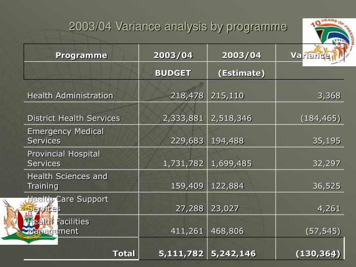 2003/04 Variance analysis by programme
