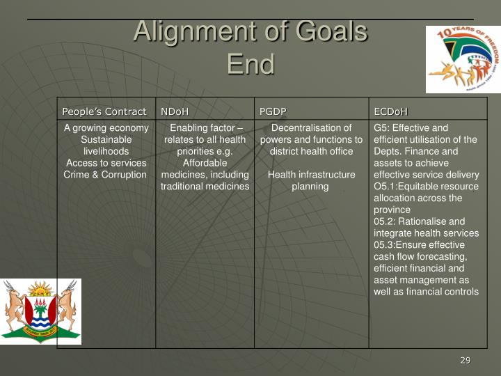 Alignment of Goals