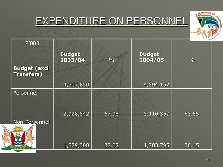 EXPENDITURE ON PERSONNEL