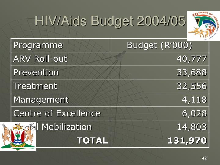 HIV/Aids Budget 2004/05