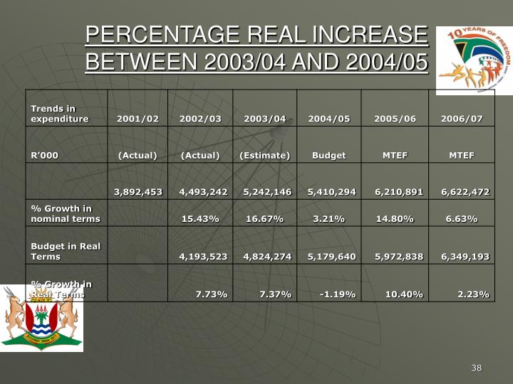 PERCENTAGE REAL INCREASE BETWEEN 2003/04 AND 2004/05