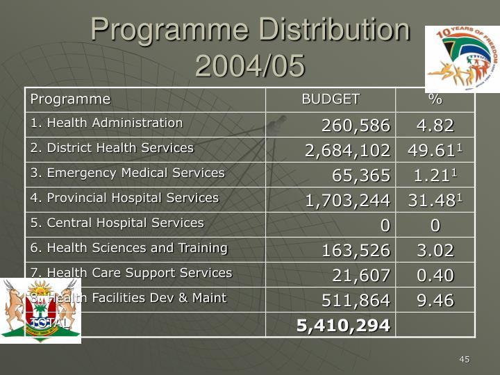 Programme Distribution 2004/05