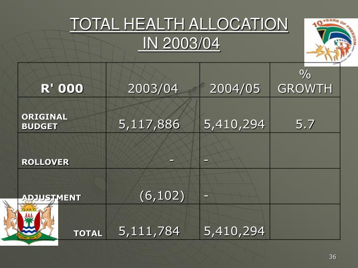 TOTAL HEALTH ALLOCATION