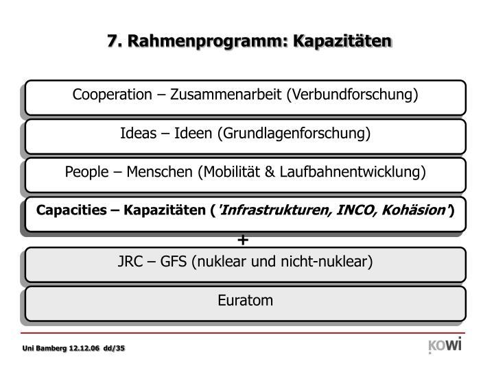 7. Rahmenprogramm: Kapazitäten