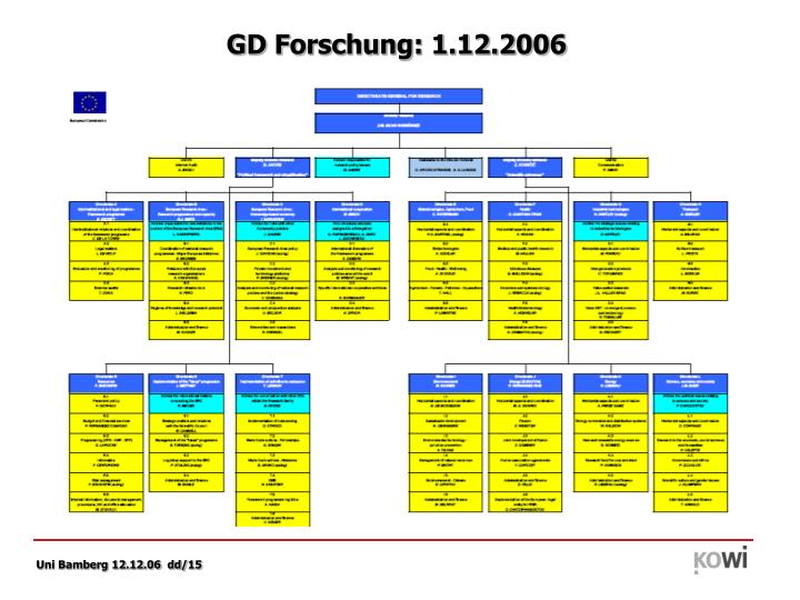 GD Forschung: 1.12.2006