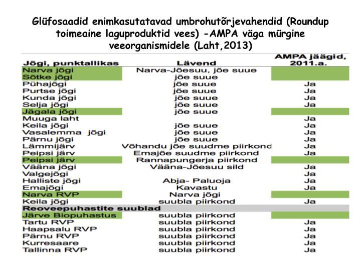 Glüfosaadid enimkasutatavad umbrohutõrjevahendid (Roundup toimeaine laguproduktid vees) -AMPA väga mürgine veeorganismidele (Laht,2013)
