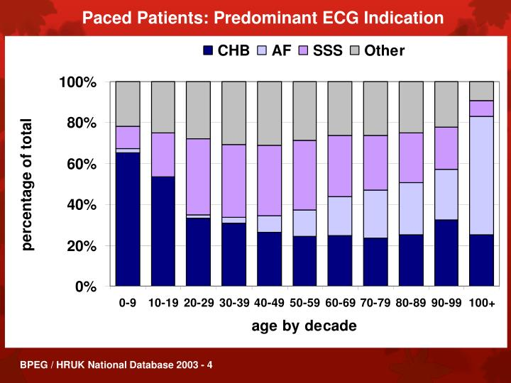 Paced Patients: Predominant ECG Indication