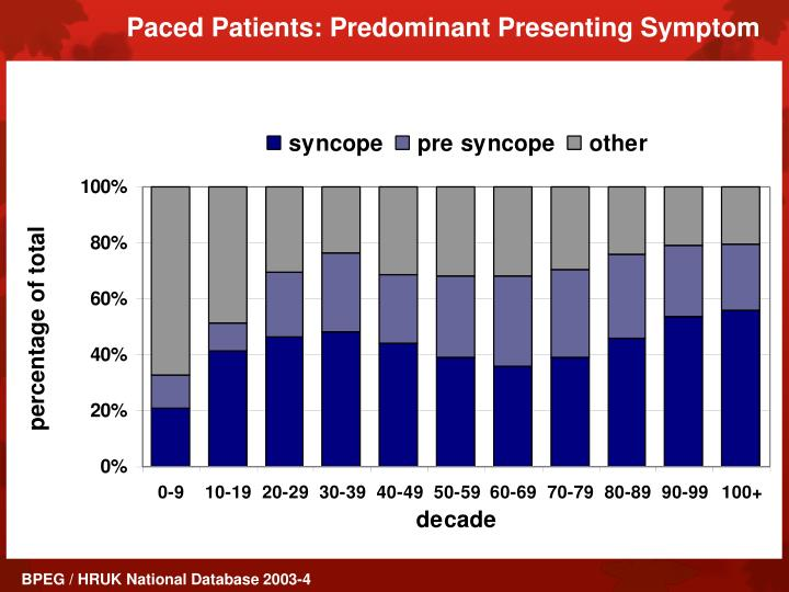 Paced Patients: Predominant Presenting Symptom