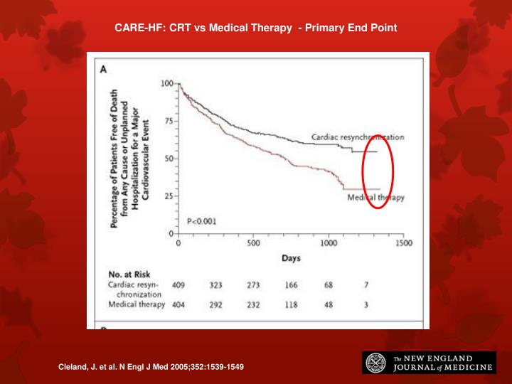 CARE-HF: CRT vs Medical Therapy  - Primary End Point