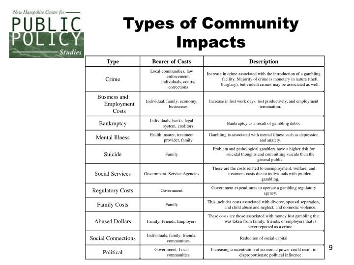 Types of Community Impacts