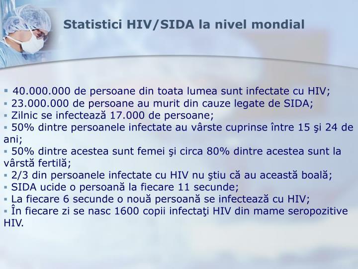 Statistici HIV/SIDA la nivel mondial