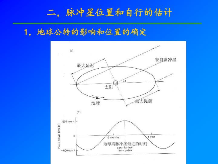 二,脉冲星位置和自行的估计
