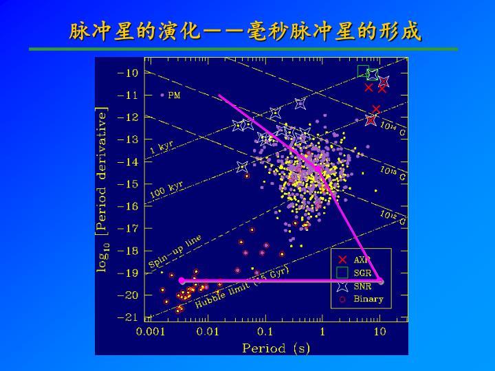 脉冲星的演化--毫秒脉冲星的形成