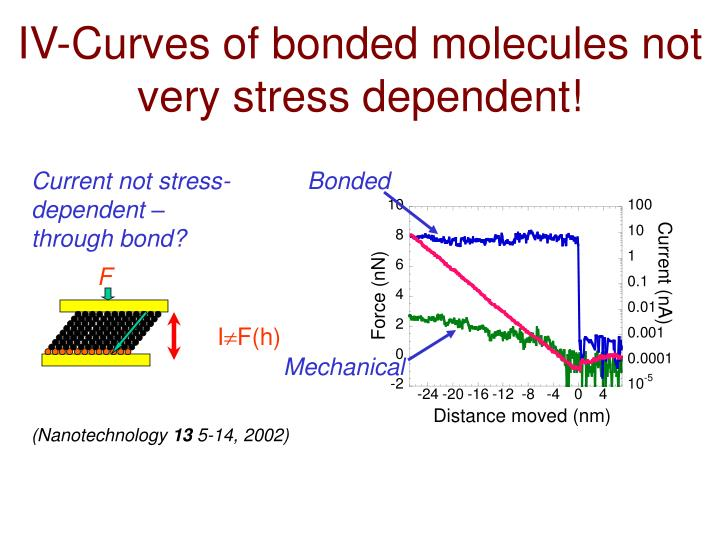 IV-Curves of bonded molecules not very stress dependent!