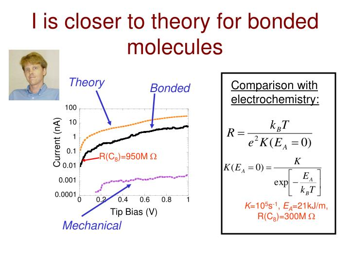 I is closer to theory for bonded molecules
