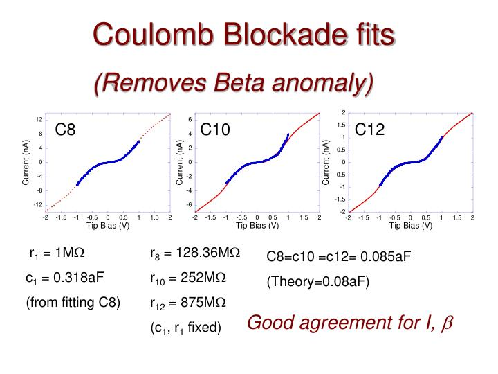 Coulomb Blockade fits
