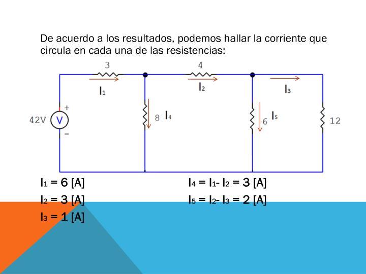 De acuerdo a los resultados, podemos hallar la corriente que circula en cada una de las resistencias:
