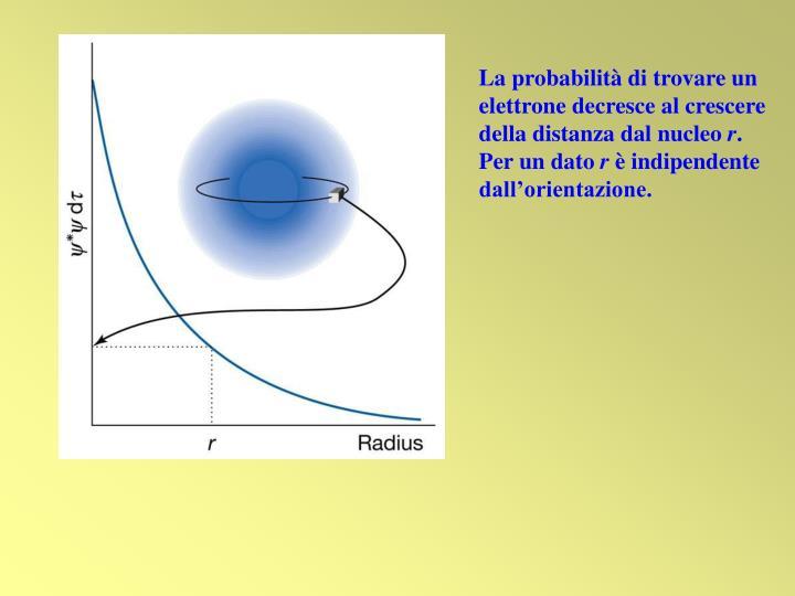 La probabilità di trovare un elettrone decresce al crescere della distanza dal nucleo