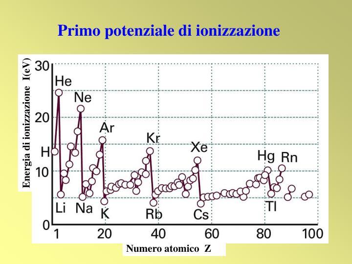 Energia di ionizzazione  I(eV)
