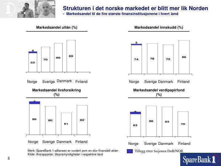 Strukturen i det norske markedet er blitt mer lik Norden