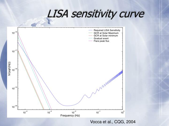 LISA sensitivity curve