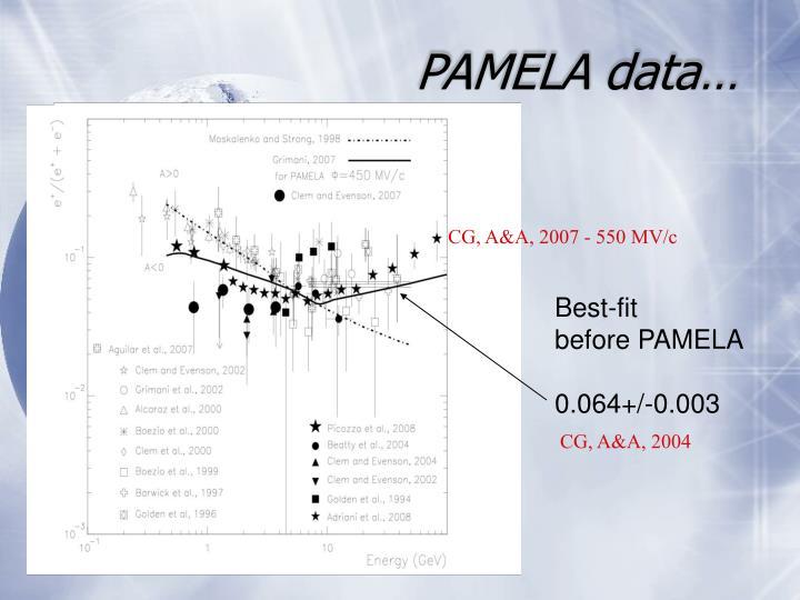 PAMELA data…