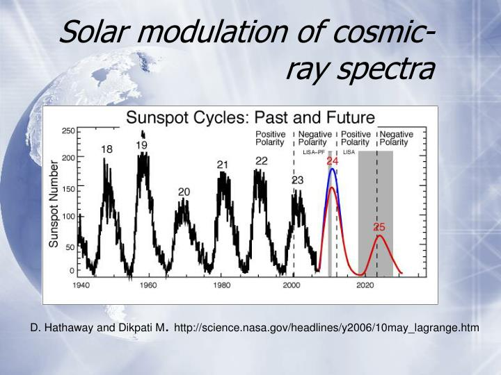 Solar modulation of cosmic-ray spectra
